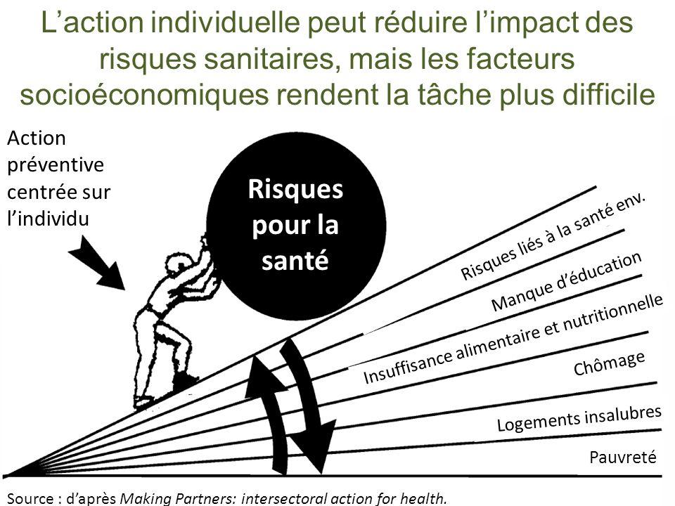 L'action individuelle peut réduire l'impact des risques sanitaires, mais les facteurs socioéconomiques rendent la tâche plus difficile