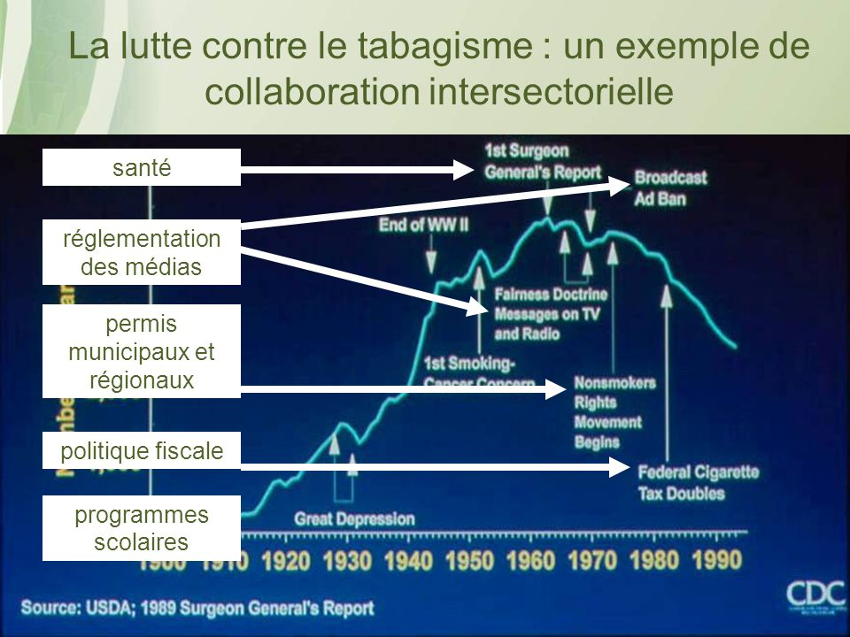 La lutte contre le tabagisme : un exemple de collaboration intersectorielle