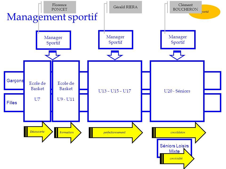 Management sportif Manager Sportif Manager Sportif Manager Sportif