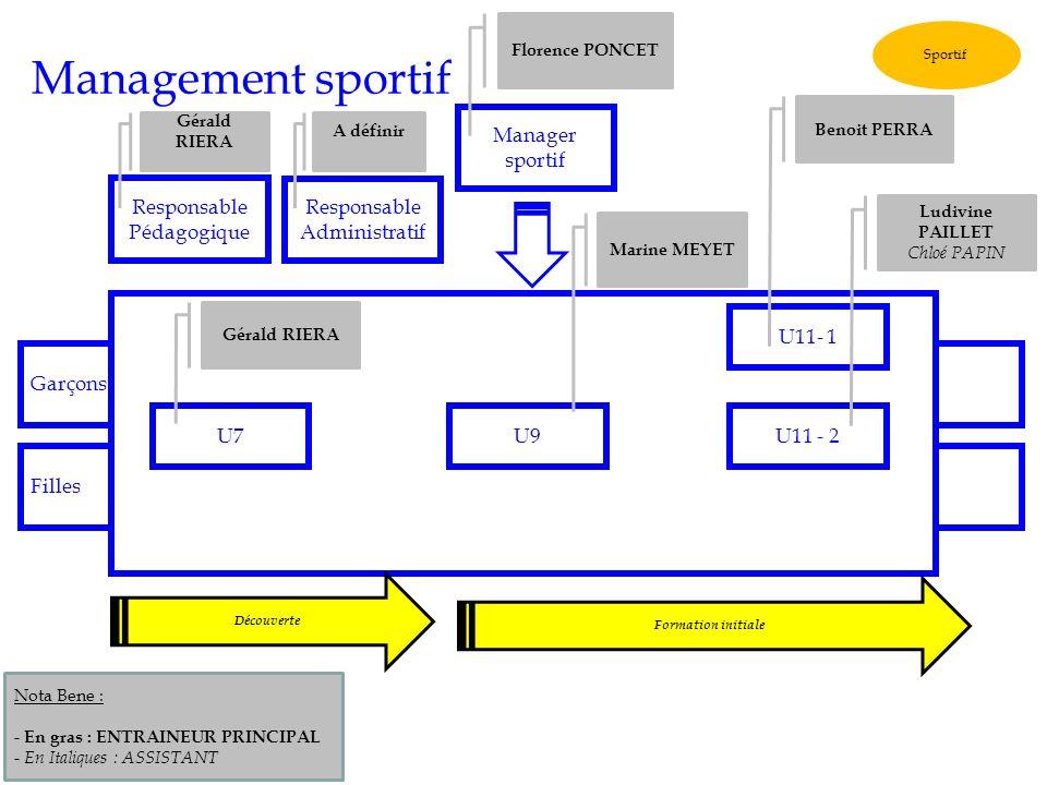 Management sportif Manager sportif Responsable Pédagogique
