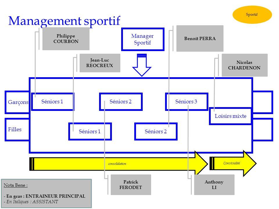 Management sportif Manager Sportif Garçons Séniors 1 Séniors 2