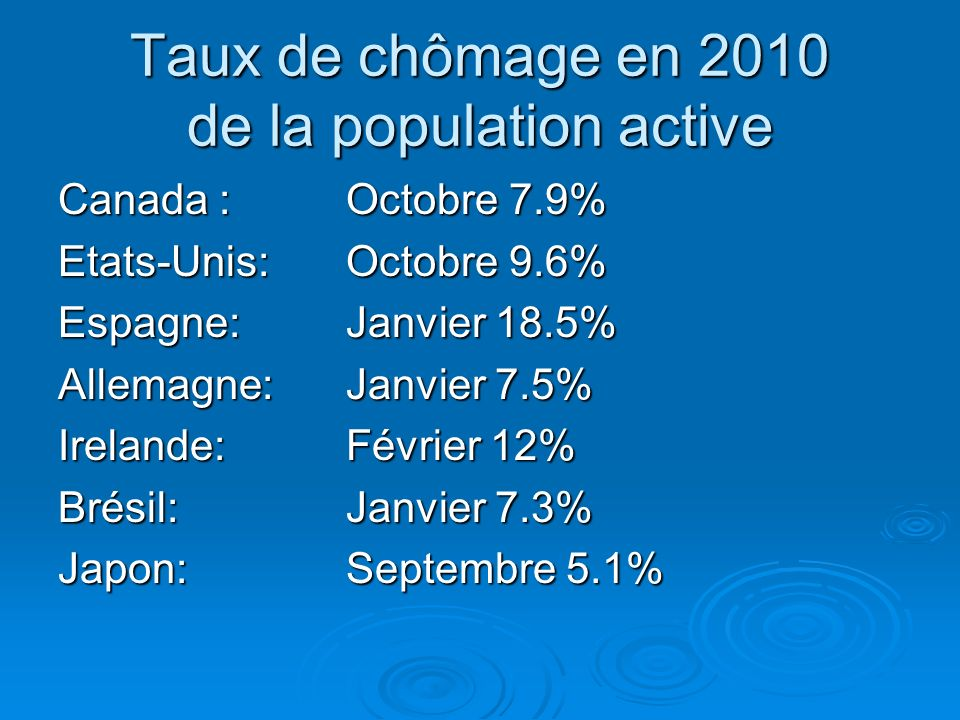 Taux de chômage en 2010 de la population active