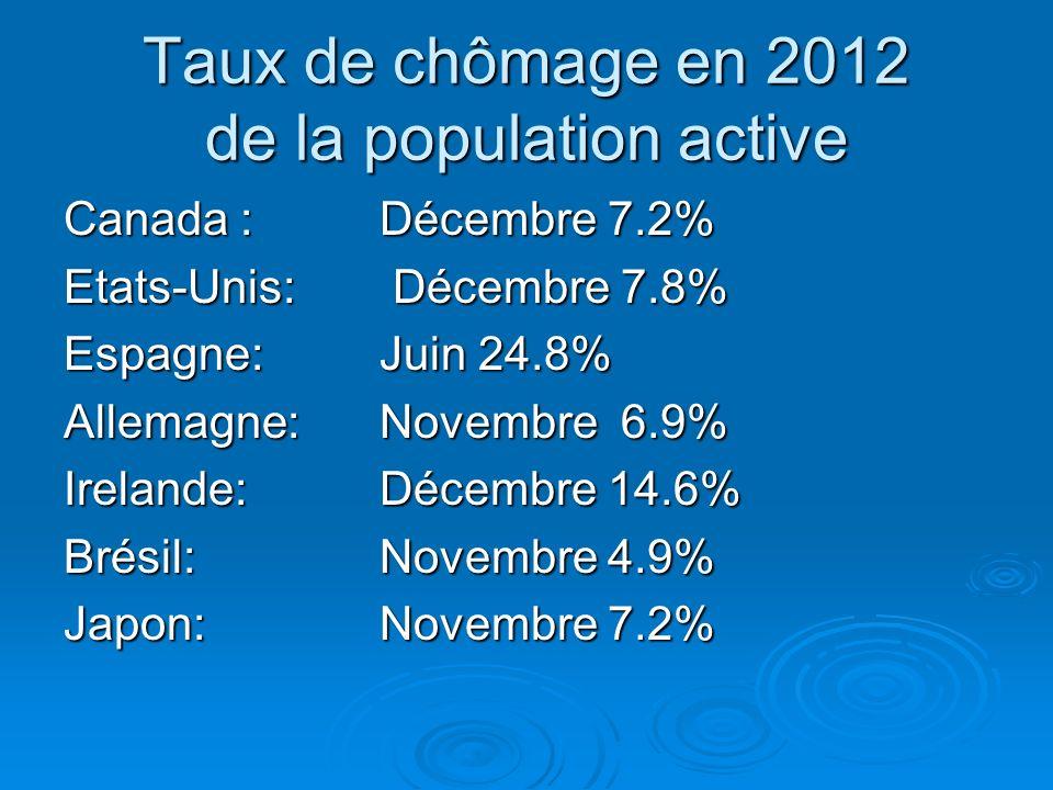 Taux de chômage en 2012 de la population active