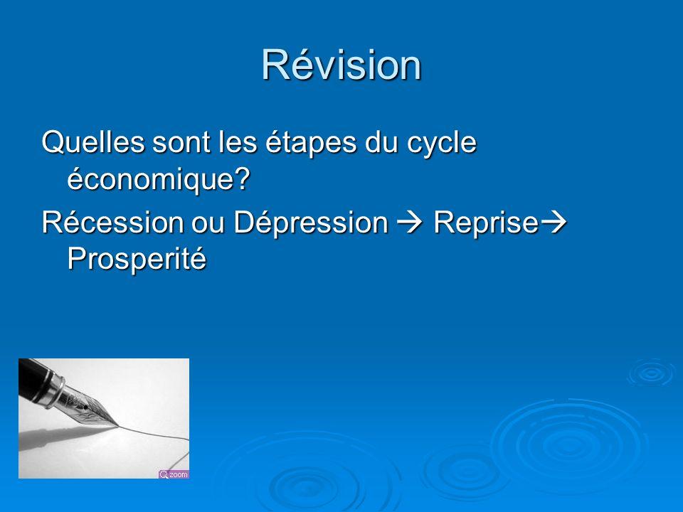 Révision Quelles sont les étapes du cycle économique