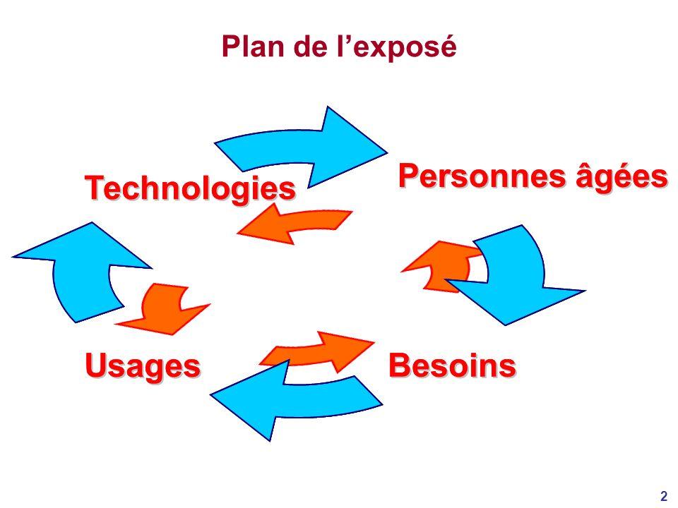 Plan de l'exposé Personnes âg é es Besoins Technologies Usages