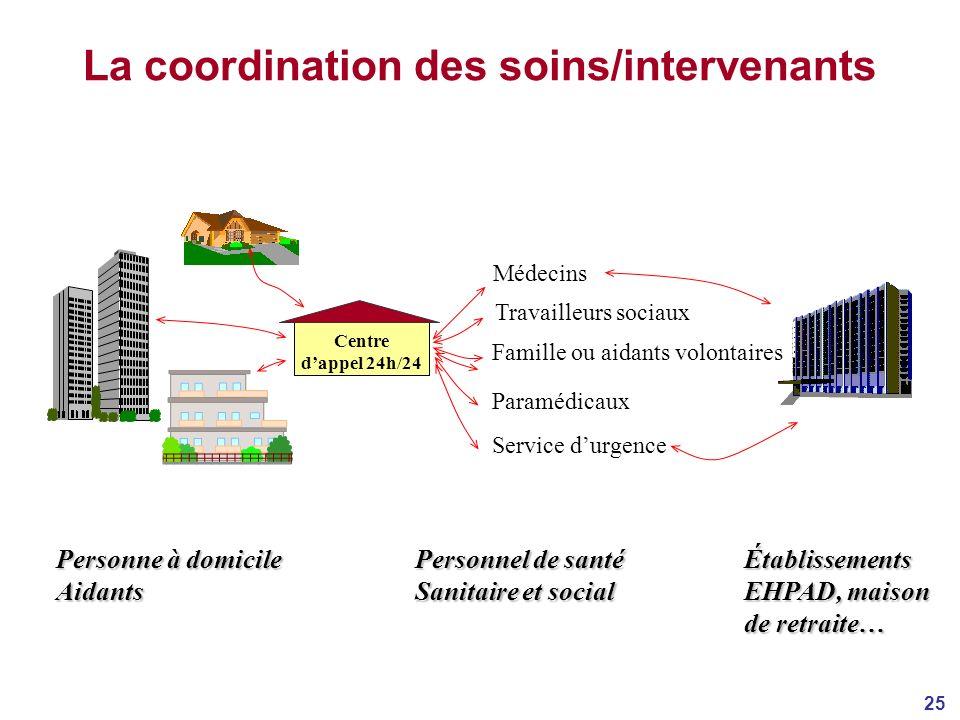 La coordination des soins/intervenants