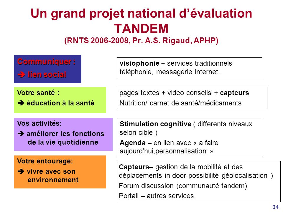 Un grand projet national d'évaluation TANDEM (RNTS 2006-2008, Pr. A. S