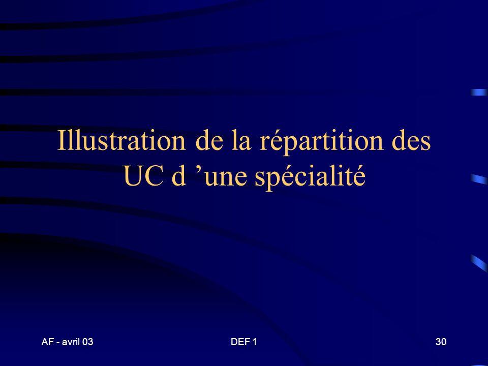 Illustration de la répartition des UC d 'une spécialité