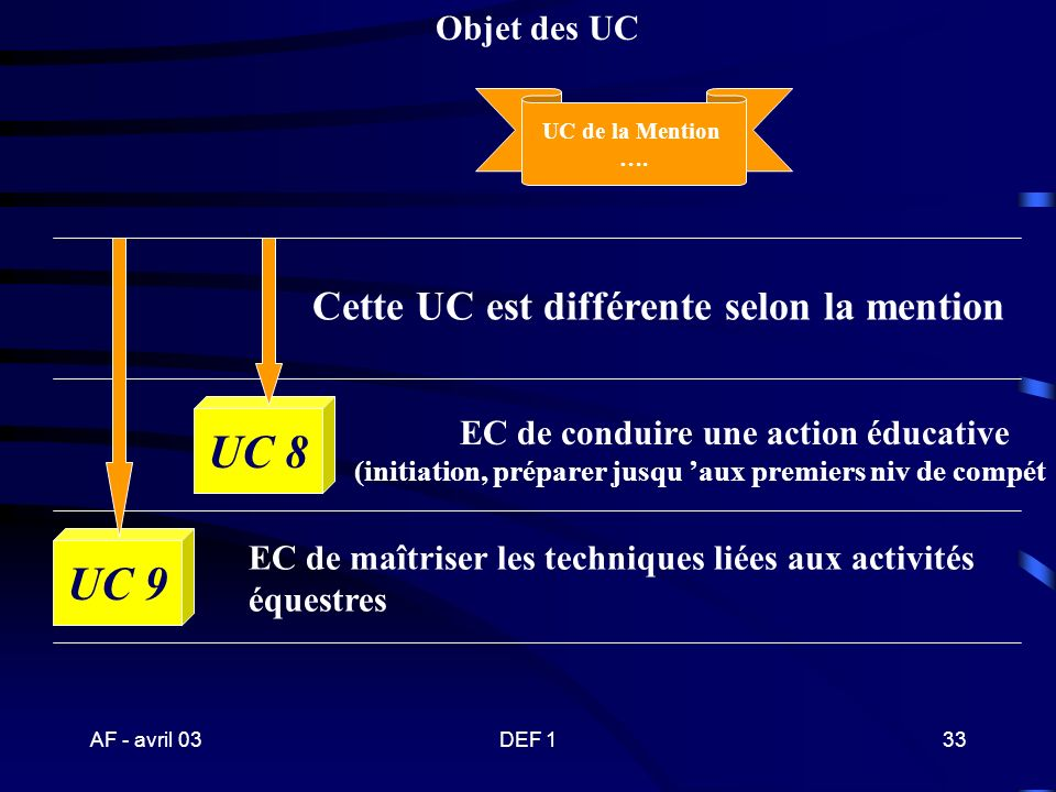 UC 8 UC 9 Cette UC est différente selon la mention Objet des UC