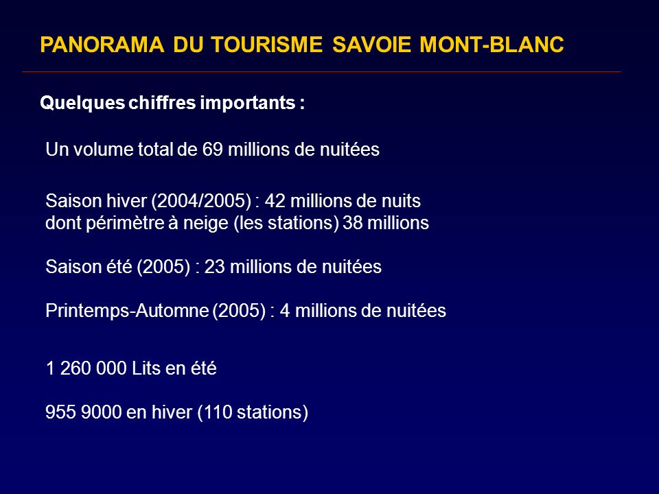 PANORAMA DU TOURISME SAVOIE MONT-BLANC