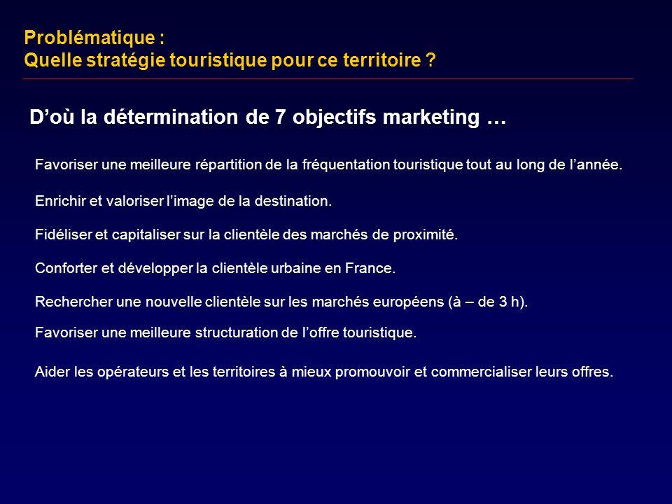 D'où la détermination de 7 objectifs marketing …