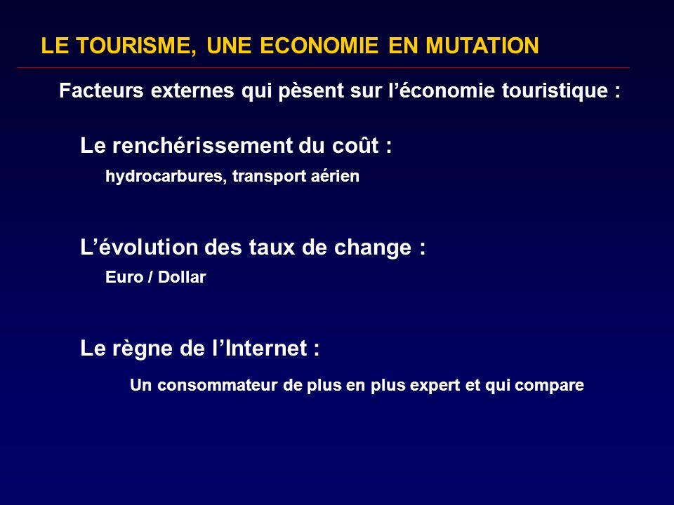 Facteurs externes qui pèsent sur l'économie touristique :