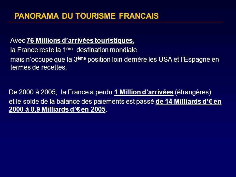 PANORAMA DU TOURISME FRANCAIS
