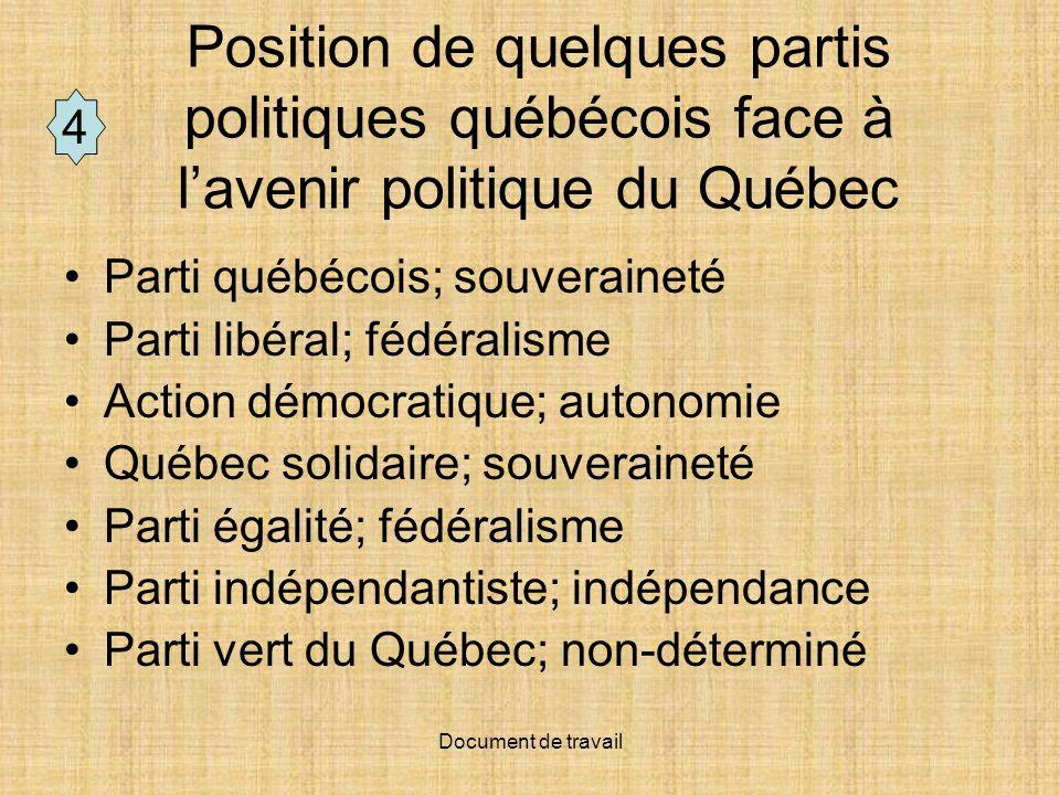 Position de quelques partis politiques québécois face à l'avenir politique du Québec