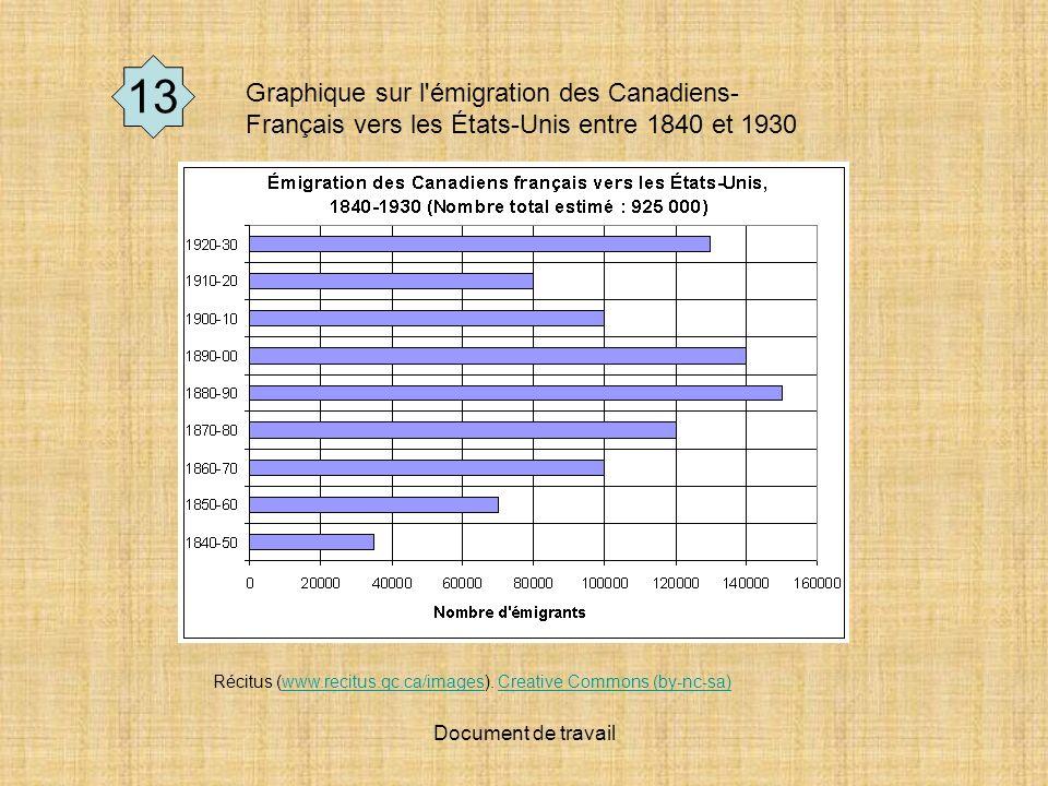 13 Graphique sur l émigration des Canadiens-Français vers les États-Unis entre 1840 et 1930.