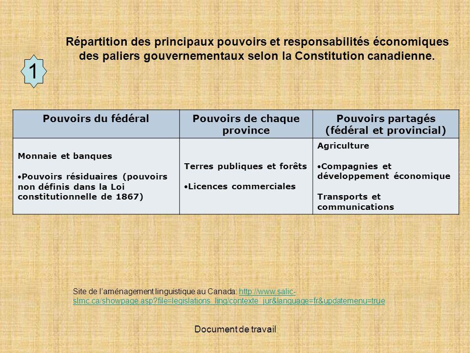 Pouvoirs de chaque province Pouvoirs partagés (fédéral et provincial)