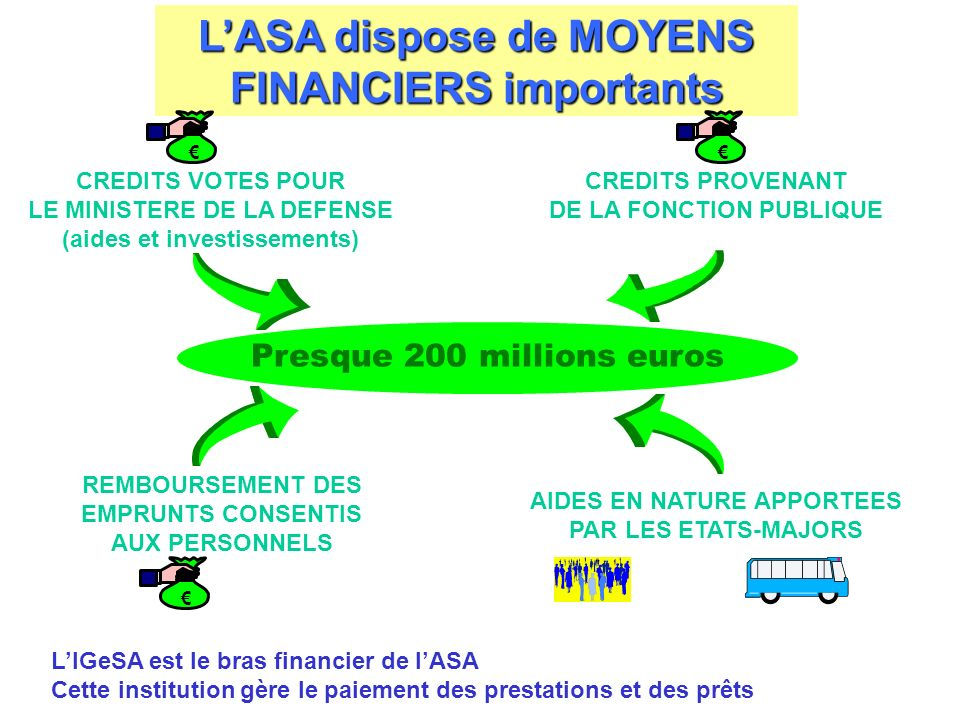 L'ASA dispose de MOYENS FINANCIERS importants