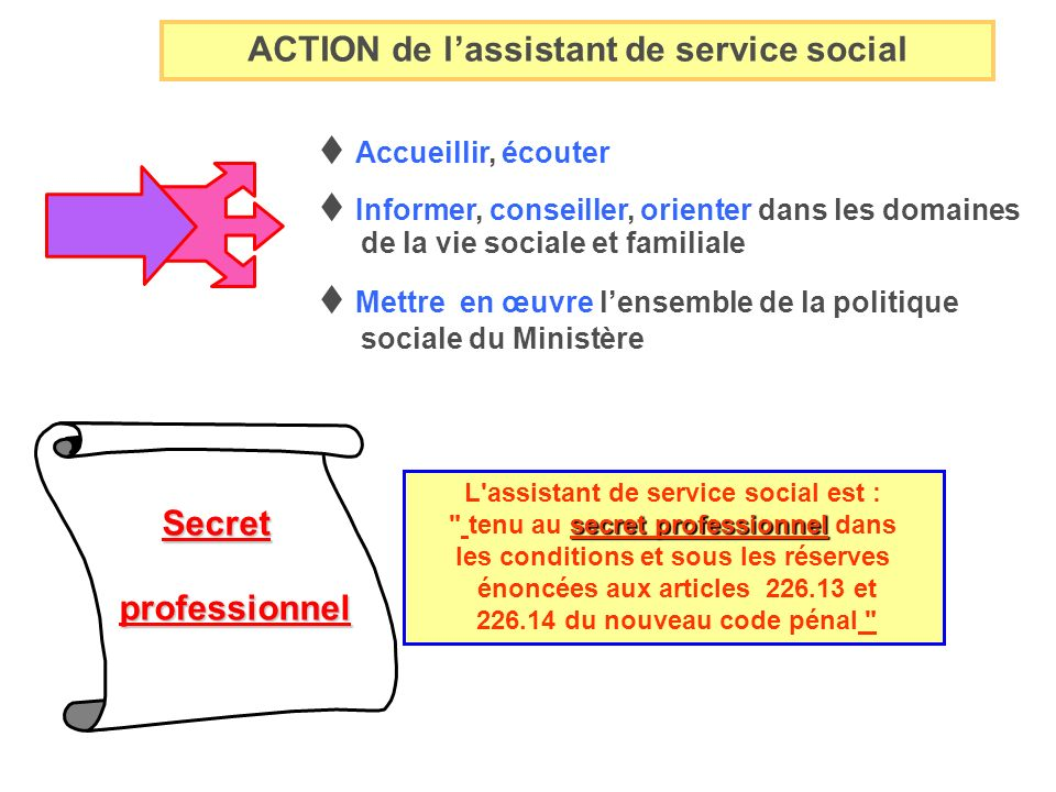 ACTION de l'assistant de service social Secret professionnel