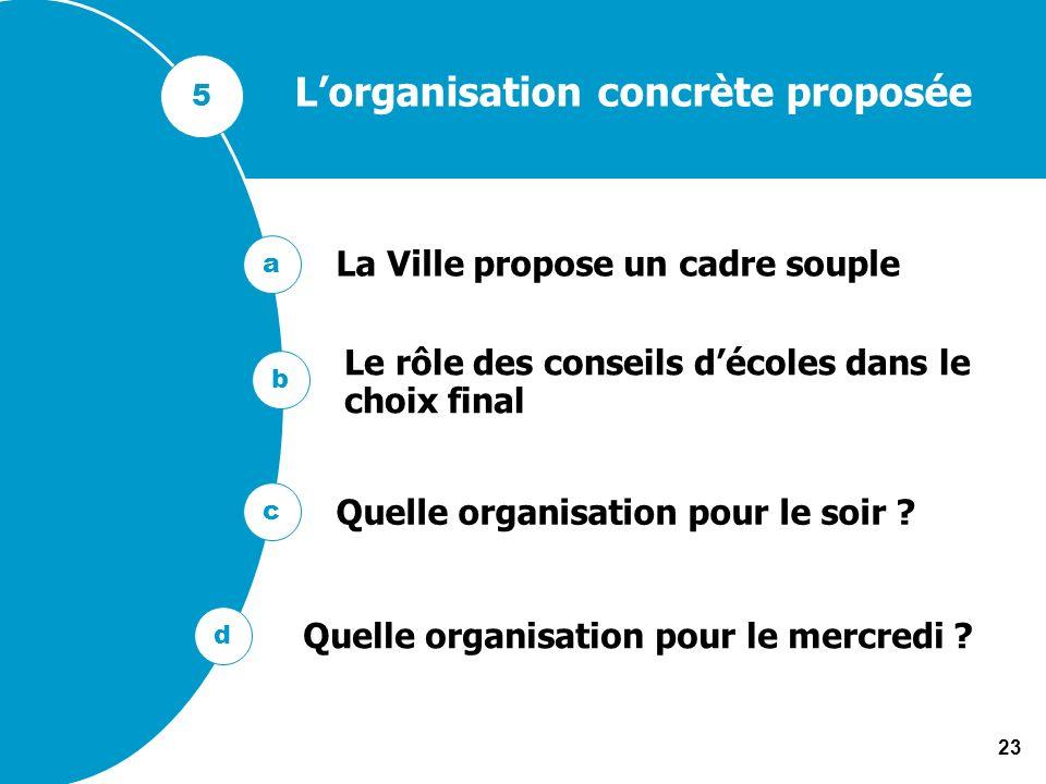 L'organisation concrète proposée