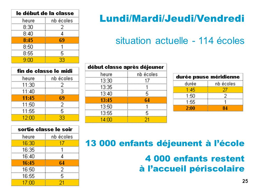 Lundi/Mardi/Jeudi/Vendredi situation actuelle - 114 écoles