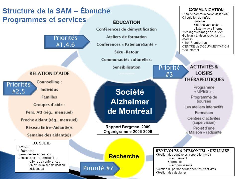 Société Alzheimer de Montréal
