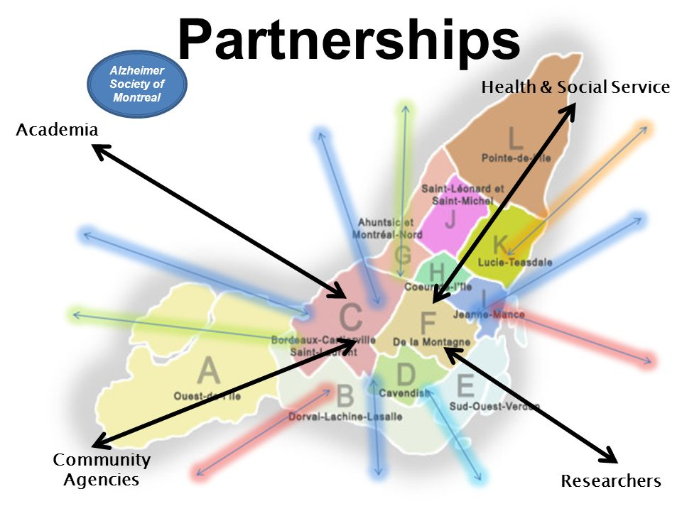 Partnerships Health & Social Service Academia Community Agencies