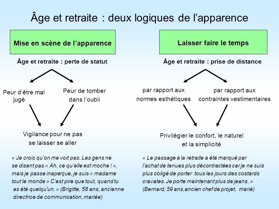 Âge et retraite : deux logiques de l'apparence
