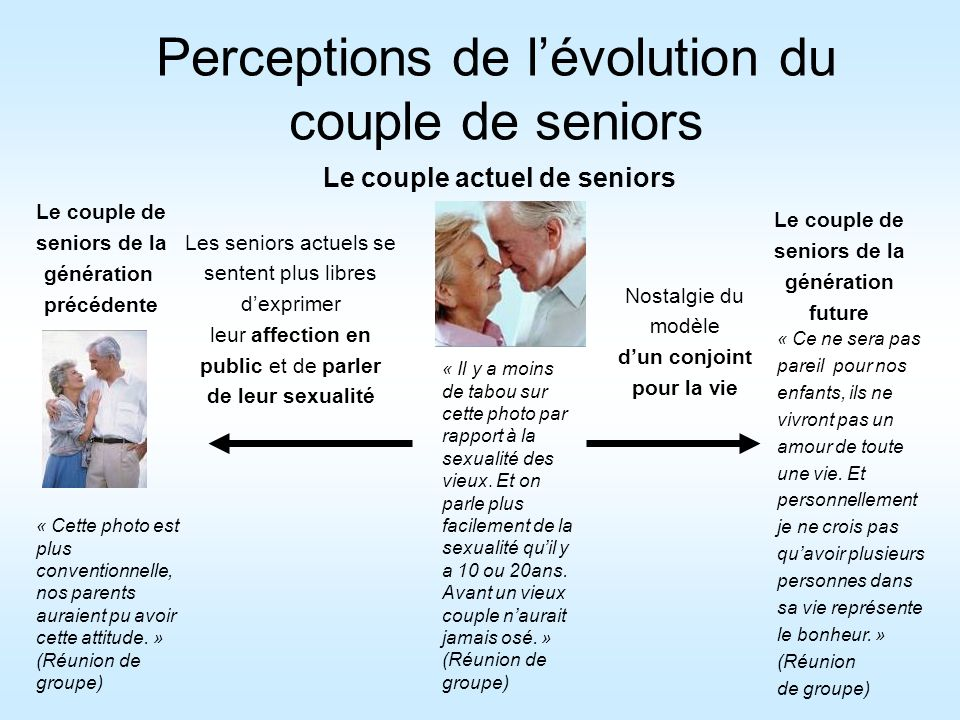 Perceptions de l'évolution du couple de seniors