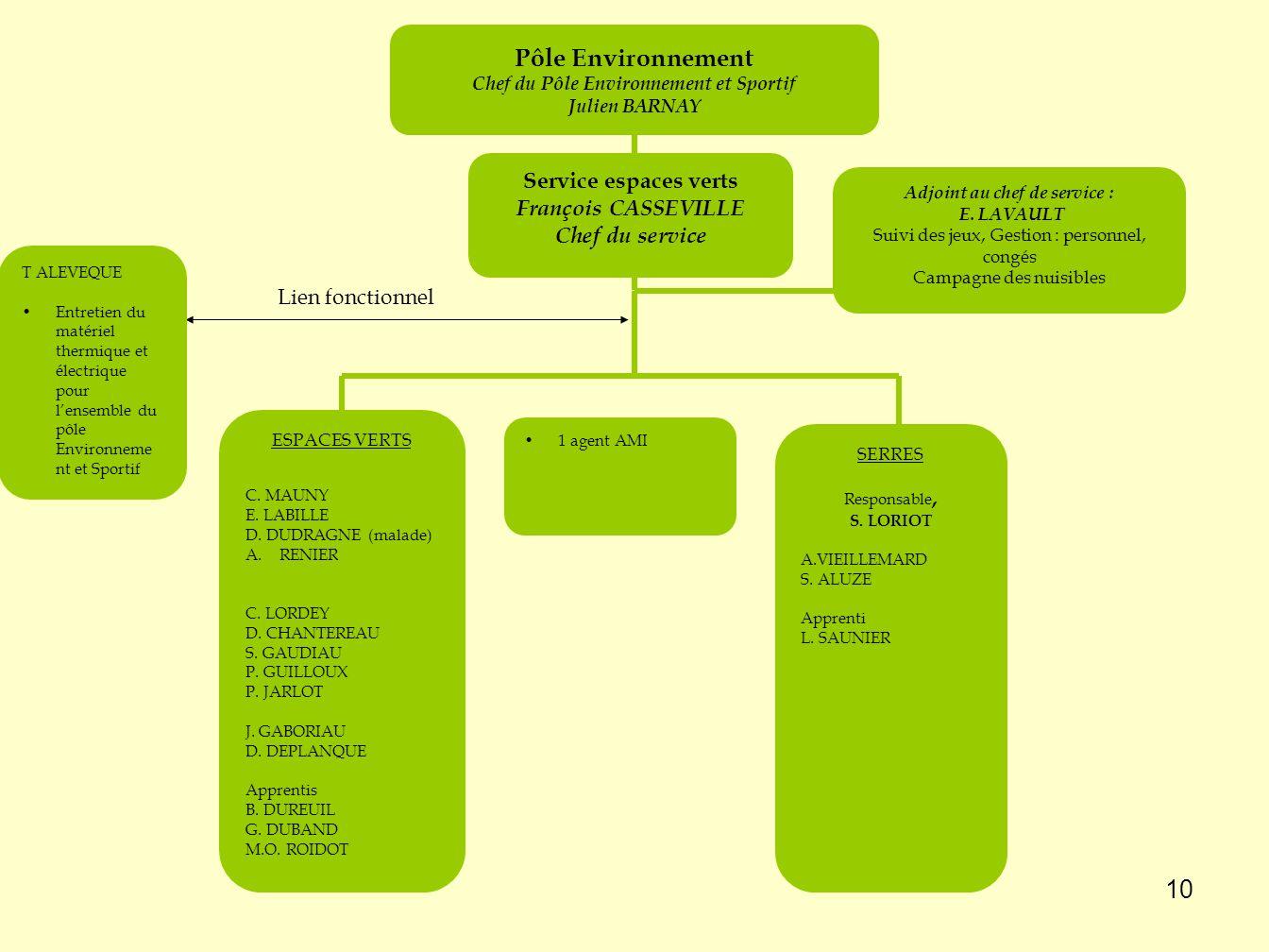 Chef du Pôle Environnement et Sportif Adjoint au chef de service :