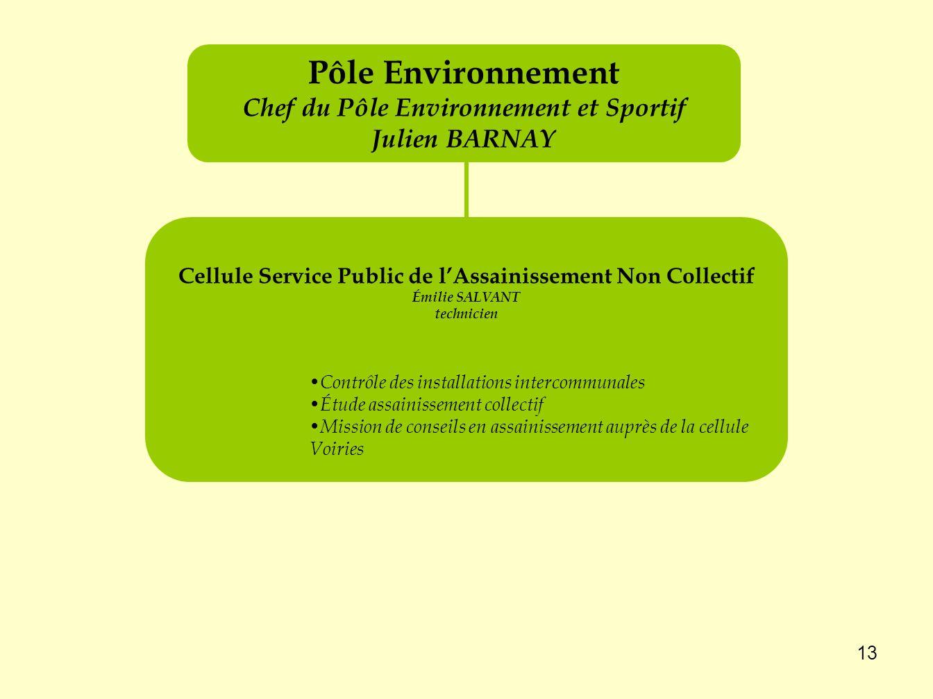 Pôle Environnement Chef du Pôle Environnement et Sportif Julien BARNAY