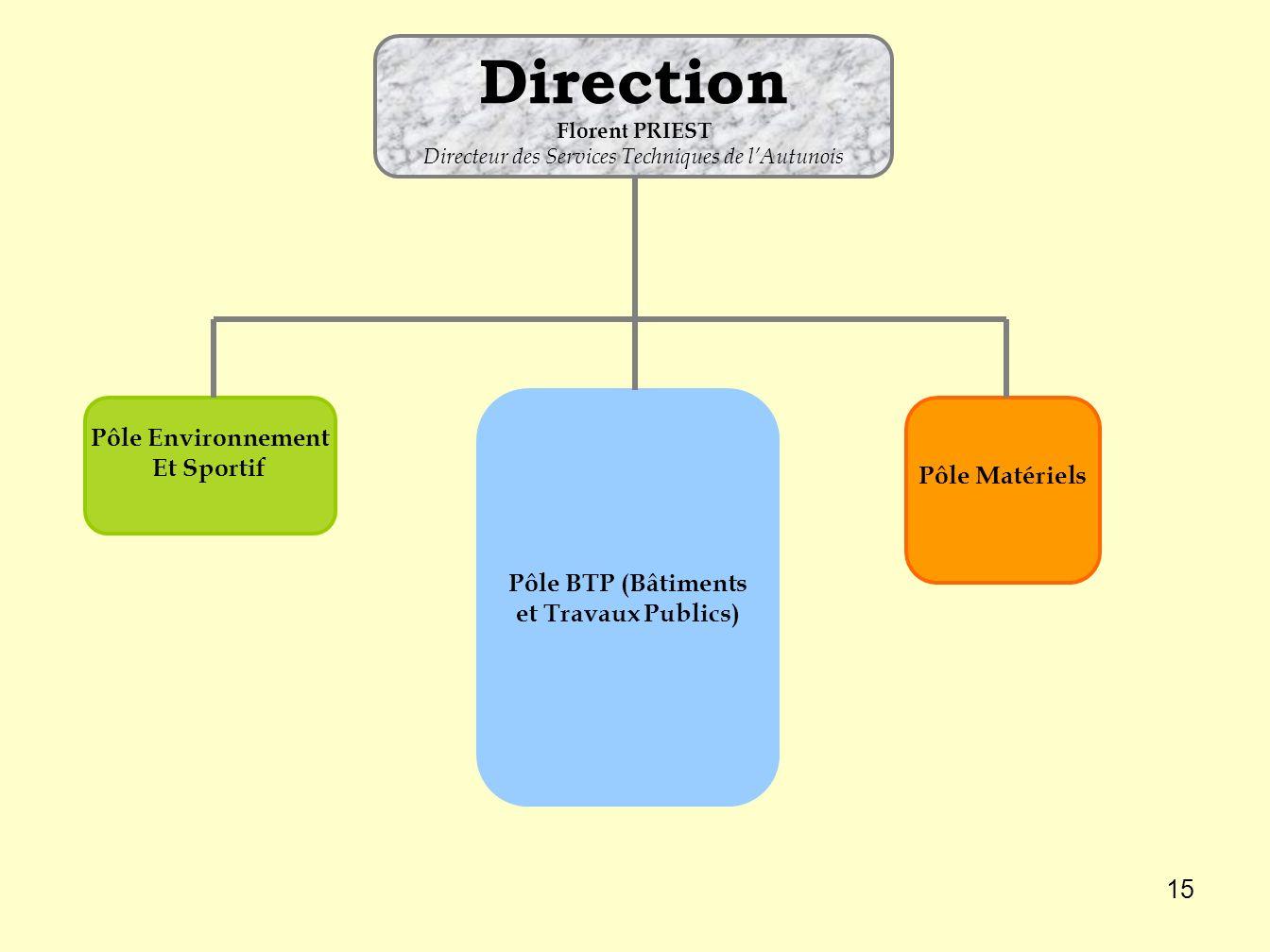 Pôle BTP (Bâtiments et Travaux Publics)
