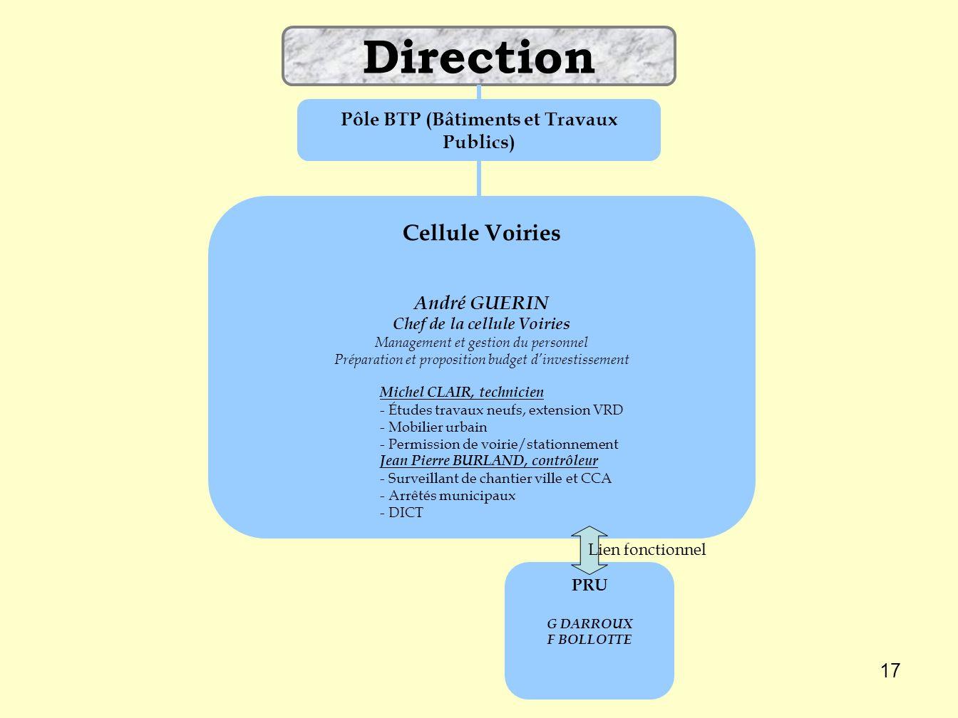 Pôle BTP (Bâtiments et Travaux Publics) Chef de la cellule Voiries