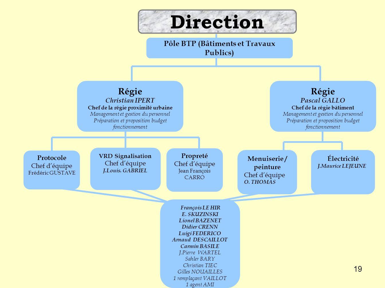 Direction Régie Régie Pôle BTP (Bâtiments et Travaux Publics) Propreté