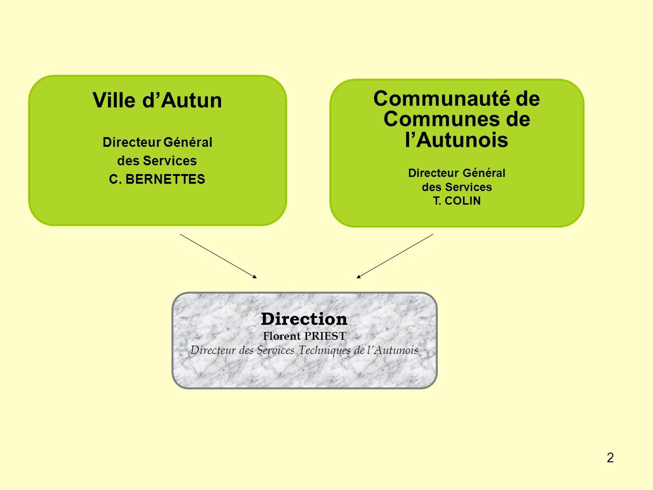 Communauté de Communes de l'Autunois
