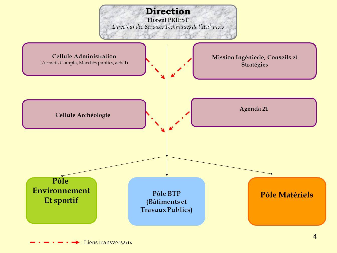 Direction Pôle Environnement Pôle Matériels Et sportif Pôle BTP