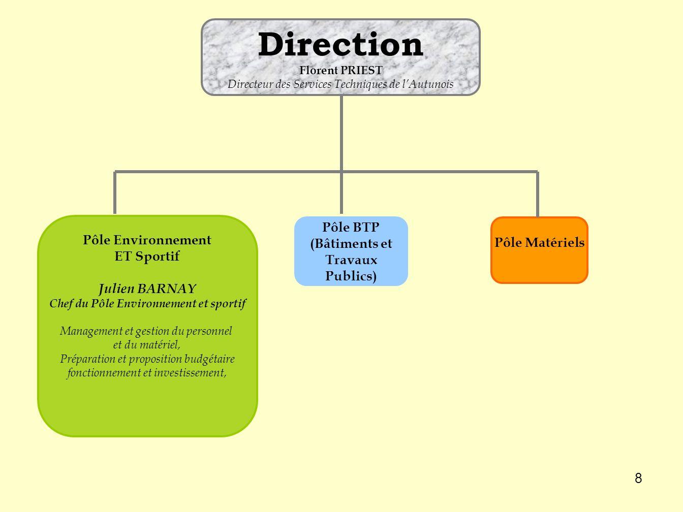 Direction Pôle BTP (Bâtiments et Travaux Publics) Pôle Environnement
