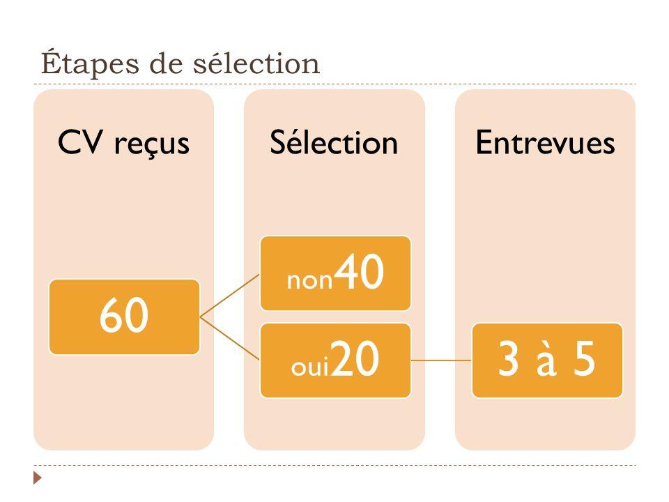 Étapes de sélection 60 non40 oui20 3 à 5 CV reçus Sélection Entrevues