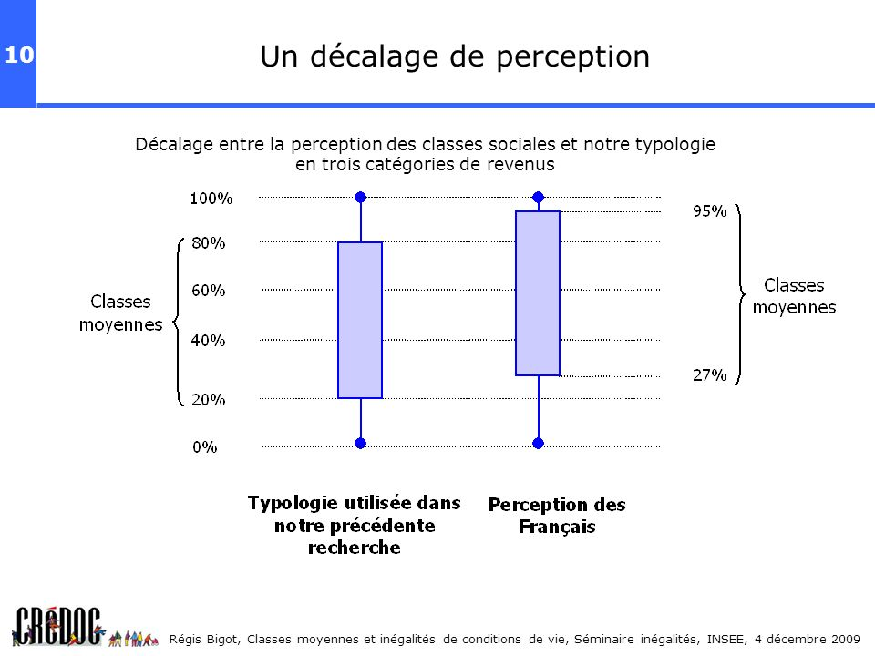 Un décalage de perception