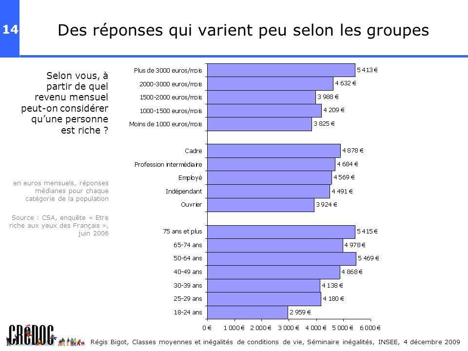 Des réponses qui varient peu selon les groupes