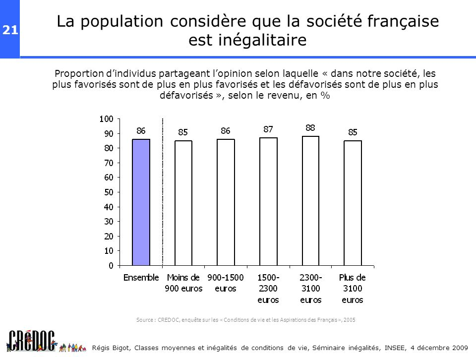 La population considère que la société française est inégalitaire