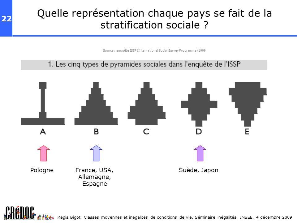 Quelle représentation chaque pays se fait de la stratification sociale
