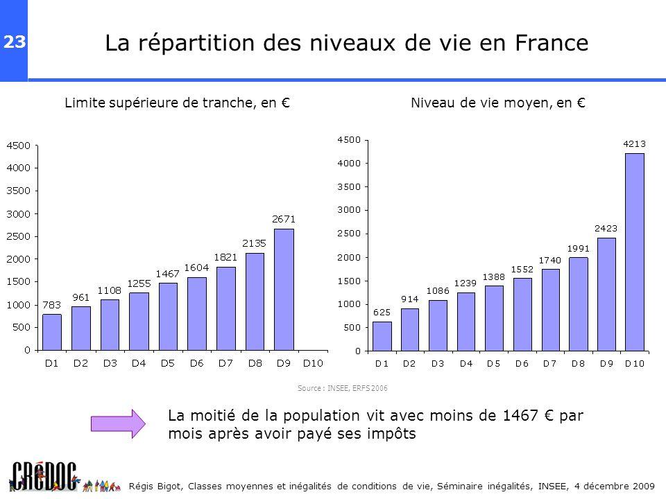 La répartition des niveaux de vie en France