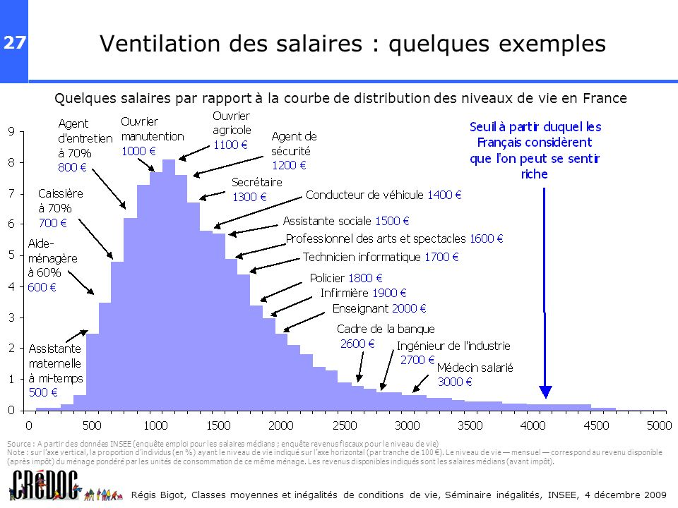 Ventilation des salaires : quelques exemples