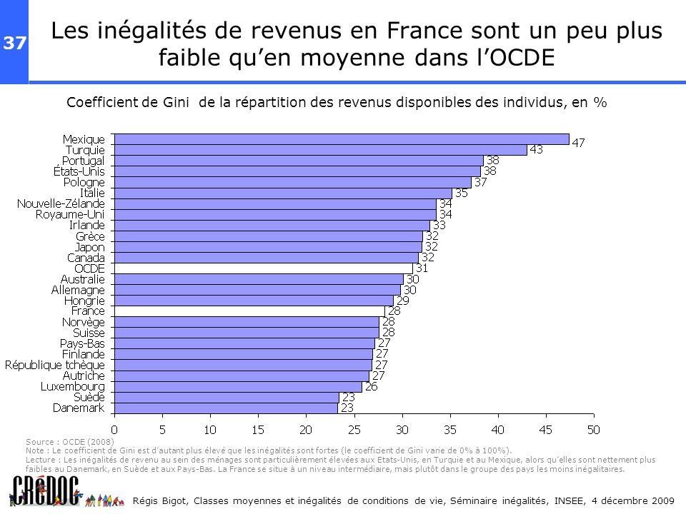 Les inégalités de revenus en France sont un peu plus faible qu'en moyenne dans l'OCDE