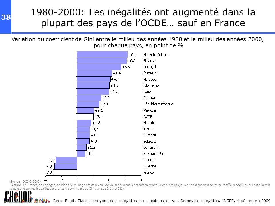 1980-2000: Les inégalités ont augmenté dans la plupart des pays de l'OCDE… sauf en France