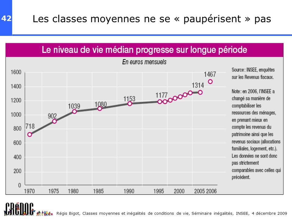 Les classes moyennes ne se « paupérisent » pas