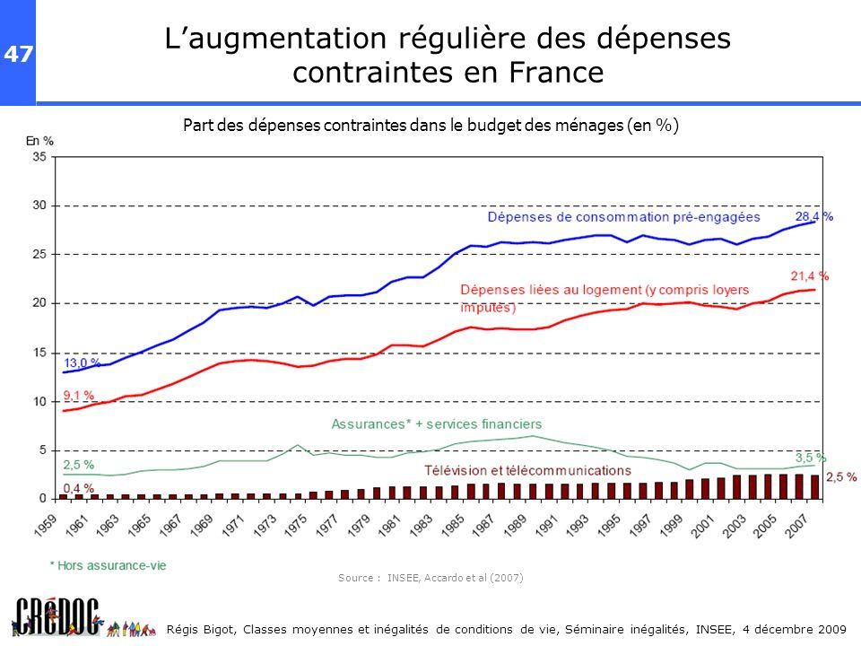 L'augmentation régulière des dépenses contraintes en France