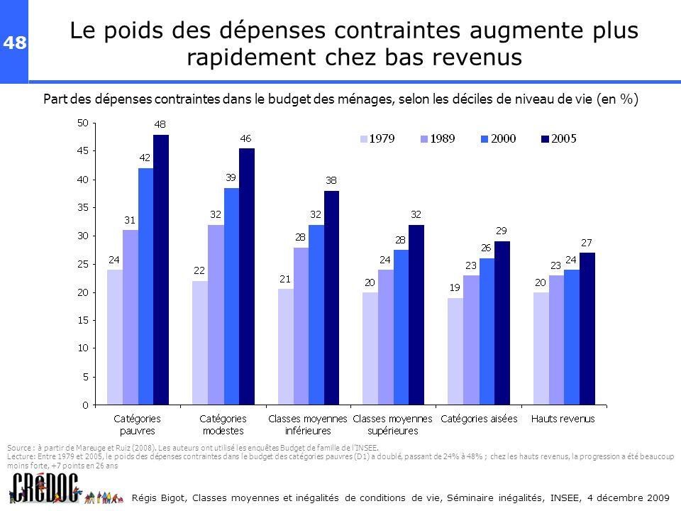 Le poids des dépenses contraintes augmente plus rapidement chez bas revenus