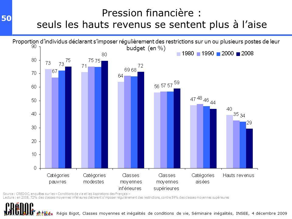 Pression financière : seuls les hauts revenus se sentent plus à l'aise