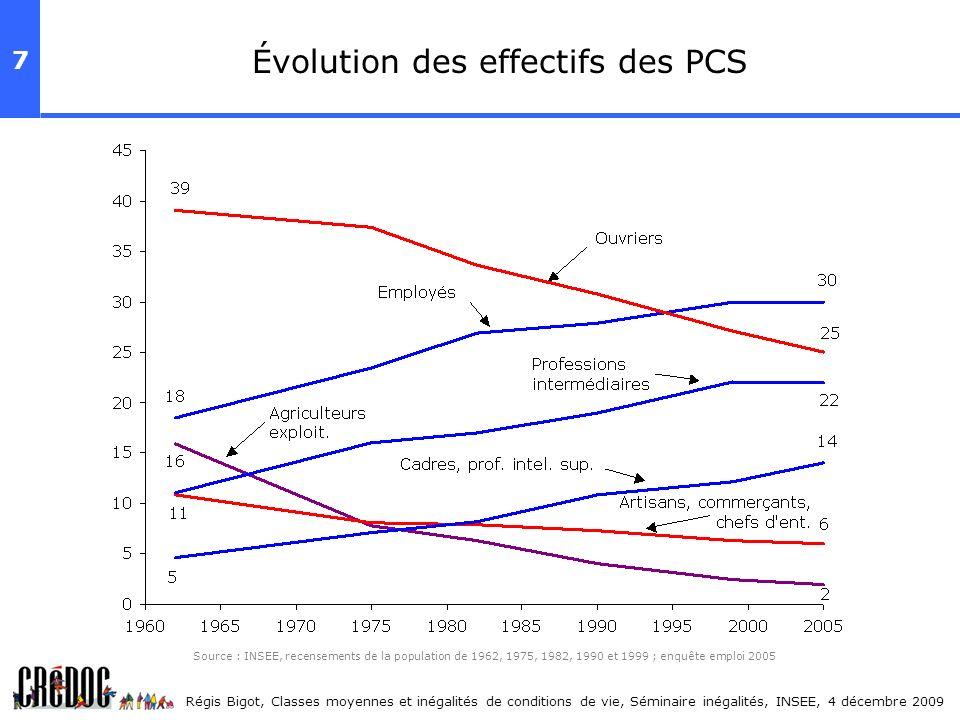 Évolution des effectifs des PCS